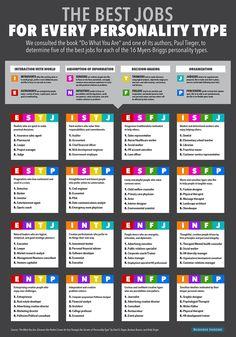 Hola: Una infografía sobre ¿Cual es el mejor trabajo para tu personalidad?. Un saludo