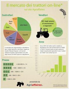 Il mercato dei #trattori on line secondo Agriaffaires [IT] - on line la versione ingrandita #macchine #agricole #usate