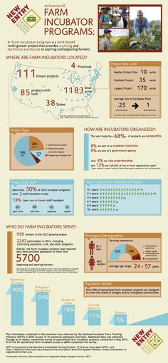 A farm incubator program infographic from New Entry Sustainable Farming Project.