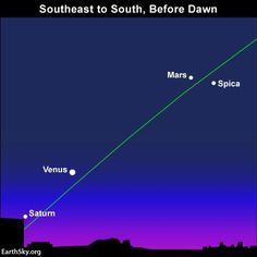 How can you find Saturn? Try drawing an imaginary line from Mars through Venus to spot Saturn near the sunrise point on the horizon, as shown on the sky chart above for late December. Use binoculars, if you need them.