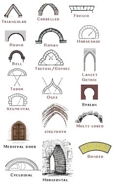Arches types