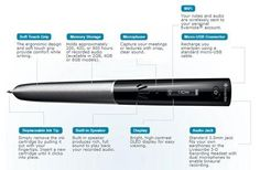 The Livescribe Sky is capable of digitizing everything that one writes and hears, sending those automatically over to your personal Evernote accounts which is stored safely and can be readily accessed should the need arise.