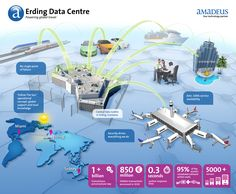 [Infographic] The Amadeus Data Center in numbers