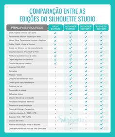Tabela de Comparação dos Recursos de cada Edição do Silhouette Studio Silhouettes, Software, Silhouette Studio, Glyphs, Verses, Silhouette