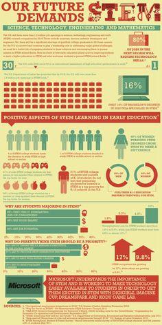 The Academy STEM education