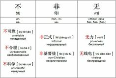 Un-, Non-, Without - Mandarin Chinese negatives