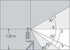 ERCO - Descubrir la luz - Principios - Objetos de percepción
