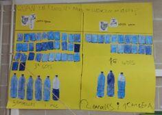 A partir d.un conte fem l.experiment de quanta aigua gastem rentant-nos les mans. Després amb l.aigua que hem fet servir, gots i ampolles ho mesurem. Aquest és el resultat en paper.P5-Escola Lacustària