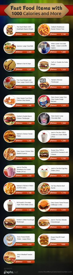 Fast Food Items with 1000 Calories and More. JACK IN THE BOX COOKIES AND CREAM SHAKE???! ::heart shatters:: I had one every night when I first moved here. Man that stinks.