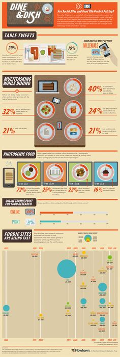 How Do Social Media and Dining Pair Up? #infographic