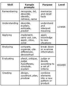 HOTS: Higher order thinking skills  JUST A QUICK REMINDER FROM MR. BLOOM....never goes out of vogue.