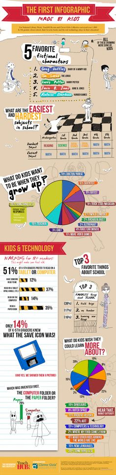 What kids think of books, reading and technology - it's the first infographic made by kids!