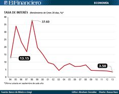 20 años de tasas de interés en México. 16 de octubre 2013.