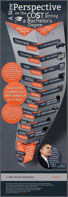 A New Perspective on the Cost of getting a Bachelor's Degree    In the US, the outstanding student loan balance has reached $1 trillion, compared to $693 billion in credit card debt, and $730 in auto loan debt.    How did the student loan debt balance get so high?    Consider these comparisons of college expenses and to put these numbers into perspective, we have listed what else you could buy with the money.     http://newedu.co/a3jAF