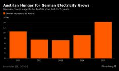 How German Wind Power Is Complicating EU Unity: QuickTake Q&A - Bloomberg