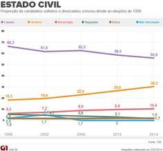 Número de candidatos solteiros cresce 26% em quatro anos. Veja mais em http://glo.bo/UMp270