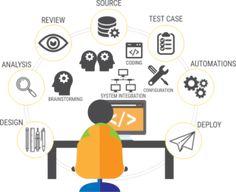Software Testing - QA - Dallas Manual Testing, Software Testing, Functional Testing, Digital India, Free Opening, Open Source, Big Data, Tech Companies, Coding