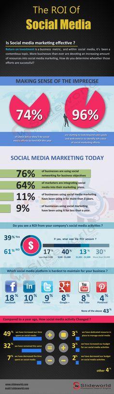 The #ROI of #SocialMedia   Propel Marketing