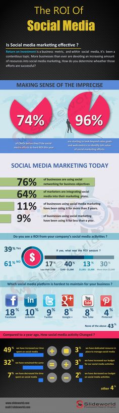 The ROI Of Social Media #infographic I am so tired of Penguin and Panda updates. Aren't you? No SEO Forever - A Bestselling book on Amazon. http://getaccess.me/no-seo-forever-pinterest