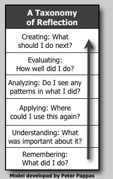 Peter Pappas created reflection questions using Bloom's taxonomy. Questions for students, teachers and principles.