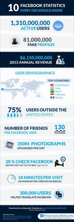 10 estadísticas de FaceBook para #CEO #socialmedia
