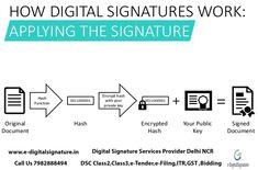 We provide Digital Signature Certificate Class 2 and Class Digital Signature Certificate provider agency in Delhi, Gurugram, Noida, Faridabad, Ghaziabad. Digital Signature, Data Integrity, Secure Digital, What Is Digital, Certificate, Online Business, How To Apply, India, Goa India