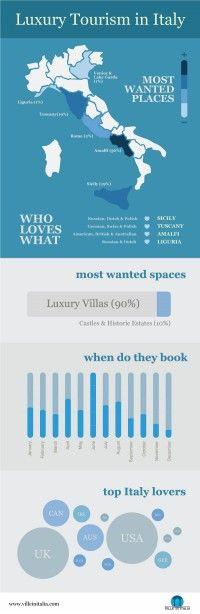 Viaggi di lusso in italia http://www.digital-coach.it/2014/blog/perche-infografiche-riscuotono-interesse/