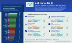 GOOD Infographic: And Justice For All - Column Five Media #socialjustice