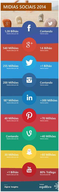 Infográfico com os números atuais das principais Mídias Sociais!  #SocialMedia #Mídias Sociais