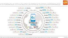Urządzenia mobilne coraz ważniejsze podczas zakupów