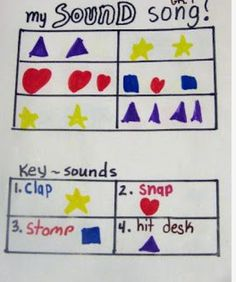 Sound Song A great way for students to begin composing their own music - Compose with icons - Students will be thrilled to hear their piece performed by the whole class. Sound Song, Sound Music, Music Lesson Plans, Music Sub Plans, Music Worksheets, Music And Movement, Music School, Primary Music, Music Classroom
