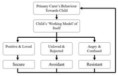 a study on bowlbys attachment theory psychology essay attachment theory the attachment theory is focused on the relationships and bonds between people, particularly long-term relationships including those between a parent and child and between romantic partners.