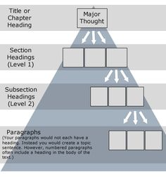 barbara minto pyramid principle - Google Search