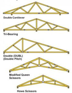 You may refer to a truss as the rafter, but it's basically the skeleton of the roof, carrying the weight of the frame and supporting the walls of the building. Trusses are very important to preventing the walls from bending or flexing, more so... #woodworkinginfographic