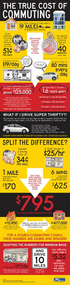 The True Cost of Commuting (Infographic) via theanywhereoffice.com by streamlinerefinance.net