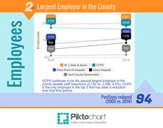 Top employers in Cecil County, MD  Cecil County Public Schools continues to be the second largest employer in Cecil County with 2,038 employees, it represents 3.98% of the county's total employment.
