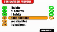 French verb conjugation = Habiter = Indicatif Présent