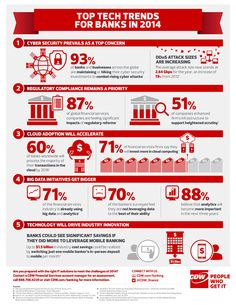 #BankTech Trends 2014