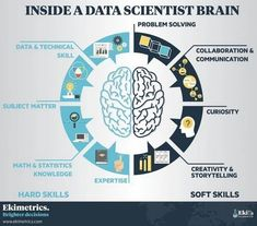 Inside a Data Scientist Brain.    #problemSolving #collaboration #data #math #skills #DataScience #DataScientist #technology #innovation #DigitalTransformation