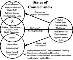 Higher Consciousness: A higher level of consciousness relative to ordinary consciousness, in the sense that a greater awareness of reality is achieved. In a secular context, higher consciousness is usually associated with exceptional control over one's mi Altered State Of Consciousness, Higher State Of Consciousness, Levels Of Consciousness, Spiritual Enlightenment, Spiritual Growth, Spiritual Awakening, Reiki, Subconscious Mind, Book Of Shadows