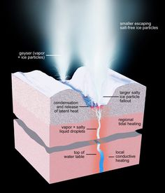 Cassini Reveals 101 Geysers on Enceladus - This artist's rendering shows a cross-section of the ice shell immediately beneath one of Enceladus' geyser-active fractures, illustrating the physical and thermal structure and the processes ongoing below and at the surface. Image Credit: NASA/JPL-Caltech/Space Science Institute