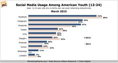 #Social #Marketing: Before Planning Your Social Strategy, Look at These Statistics