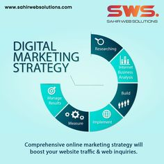 Success in Digital Marketing is about the right We can help - Online Marketing Strategies, Social Media Marketing, Best Digital Marketing Company, Chandigarh, Success, Business, Store, Business Illustration