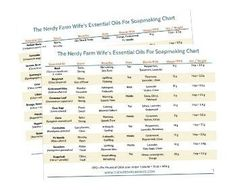 Essential Oils for Soapmaking Chart