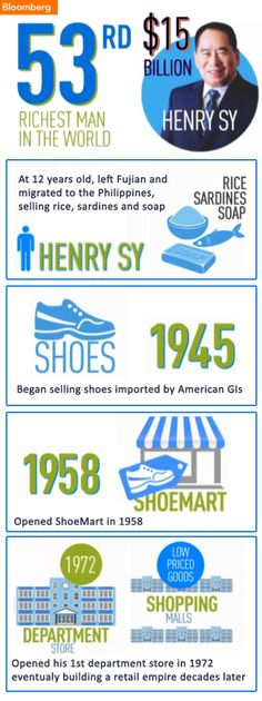 Henry Sy & SM Infographic