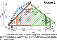 конструкция крыши деревянного дома: 21 тыс изображений найдено в Яндекс.Картинках