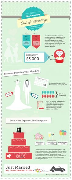 an infographic showing the average cost of weddings in the united states which now tops at