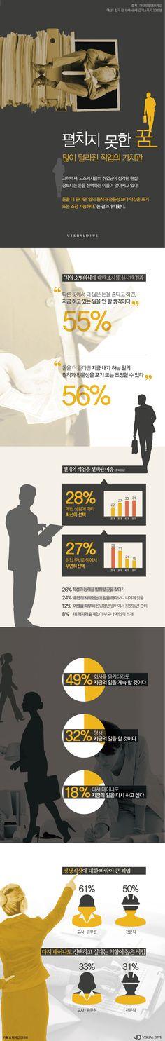 돈에 저당 잡힌 직장인, 사라진 직업 소명의식 [인포그래픽] #job / #Infographic ⓒ 비주얼다이브 무단 복사·전재·재배포 금지
