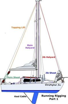101 basics for sailors - anything and everything catalina 22 sailboat  interior, sail away,