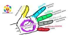 Il Jin Shin Jyutsu è un'antica tecnica terapeutica Giapponese che chiunque può applicare su se stesso allo scopo di riequilibrare l'energia e le emozioni attraverso la stimolazione dei meridiani che passano dalle dita delle mani. La tecnica è semplice e si può attuare ovunque. Ogni dito è connesso ad un organo e a delle emozioni …